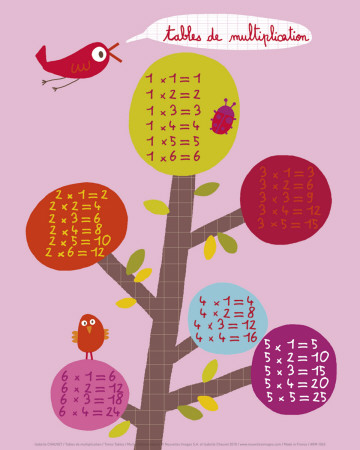Times Tables - Art Print