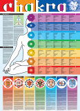 Buy Chakra at AllPosters.com