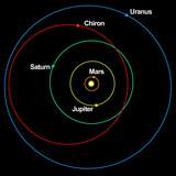 A Diagram Showing the Eccentric Orbit of Chiron