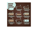 Buy Know Your Coffee Diagram at AllPosters.com
