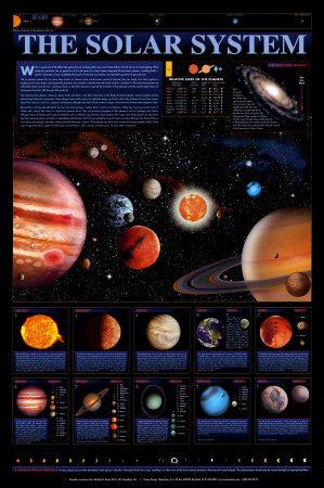 solar system. Solar System Chart