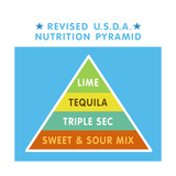 Revised Nutrition Pyramid