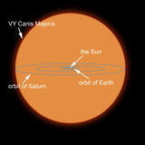 A Diagram Comparing the Sun to VY Canis Majoris
