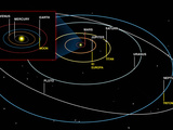 Diagram of the Orbits of the Planets