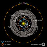 Orbits of Earth-Crossing Asteroids