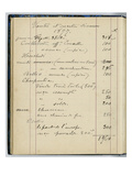 Page from Monet's Account Book Detailing Various Sales and Receipts  January and March 1877