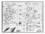 Double Page from Monet's Account Book Detailing the Sales of His Paintings  December 1874-March1875