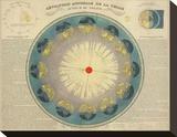 Revolution Annuelle de la Terre Autour du Soleil  c1850