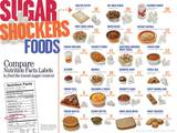 Sugar Shockers Foods Educational Laminated Poster