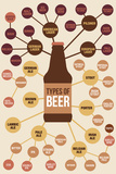 Types of Beer Plastic Sign