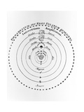 Diagram of Copernican Cosmology