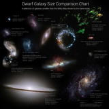 A Selection of Galaxies Smaller Than the Milky Way Shown to the Same Scale