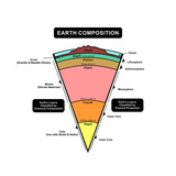 Earth Composition