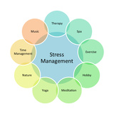 Stress Management Business Diagram