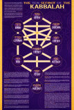 The Ten Sefirot of The Kabbalah
