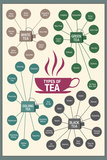 Types of Tea Poster