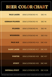 Beer Brewers Reference Chart