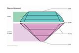 Step-Cut Diamond