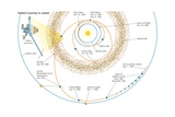 The Journey of the Galileo Spacecraft to Jupiter  Highlighting Major Observation