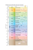 A Geologic Time Scale Shows Major Evolutionary Events from 650 Million Years Ago