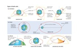 Basic Characteristics of Orbits in Which a Satellite Can Be Placed around Earth