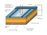 Solar Cells  Whether Used in a Central Power Station  a Satellite  or a Calculator