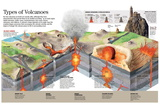 Infographic About Different Types of Volcanoes and their Formation Process