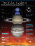 Infographic of the Solar System: Planets That Comprise It  their Orbits and More Aspects