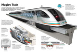 Infographic of the Shanghai Maglev Train  a High-Speed Magnetic Levitation Train