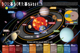 Smithsonian- Our Solar System A Complete 360 Degree Panorama of the Milky Way Panorama View of the Center of the Milky Way NASA/JPL: Visions Of The Future - Earth The Andromeda Galaxy Classic You Are Here Galaxy Space Science Poster Print The Solar System