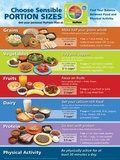 MyPlate Portion Size Poster