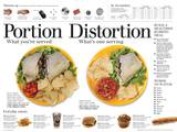 Portion Distortion Burrito Educational Laminated Poster
