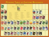Periodic Table of Caffeine Poster