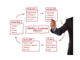 Strategy Management Planning Process Flow Chart